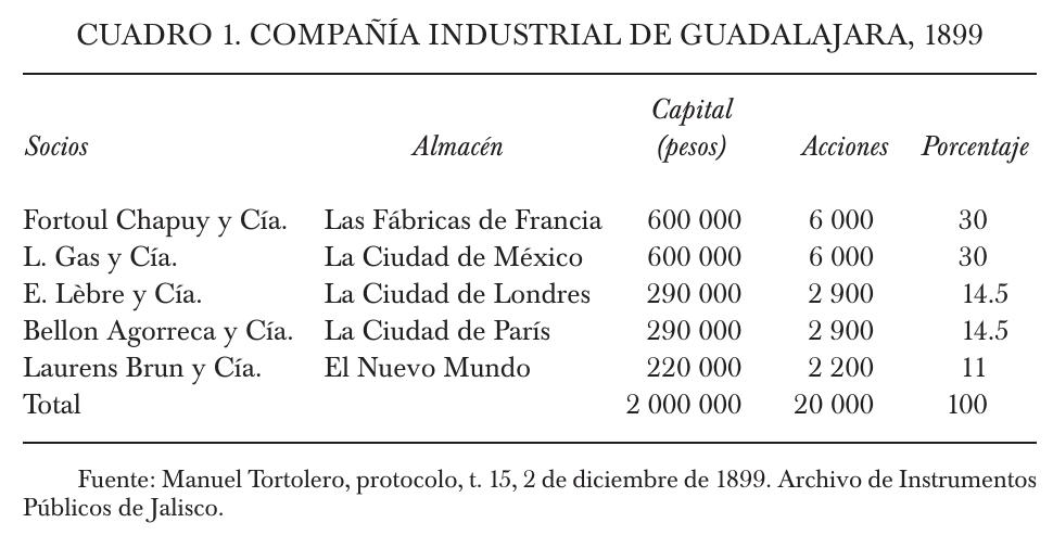 Almacenes Comerciales Franceses En Guadalajara Mxico 1850 1930